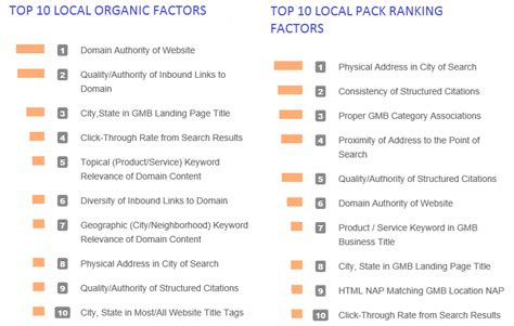 local search engine rankings local search engine ranking factors