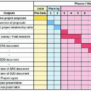 Gantt Chart For Ceng 407 Https Doi Org 10 1371 Journal
