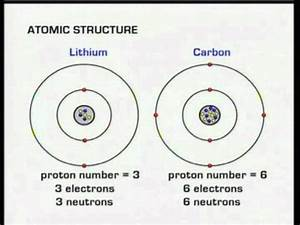 C3  Atomic Structure  U0026 Electronic Configurations