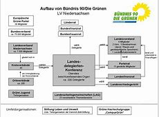 Parteistruktur der Grünen Niedersachsen Grüne Niedersachsen