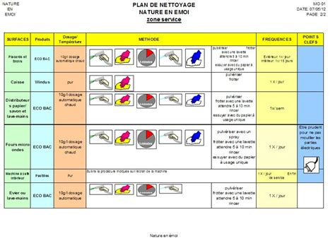 plan de nettoyage cuisine qualité et haccp nature en emoi