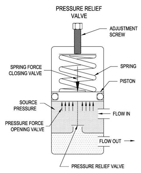 the basics of pressure relief valves www beswick com