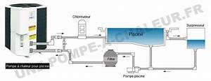 Pompe à Chaleur Plancher Chauffant Prix : sch ma r gulation plancher chauffant pompe a chaleur piscine ~ Premium-room.com Idées de Décoration