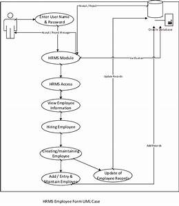 Hrms Employee Admin Uc01 Flow Chart Download