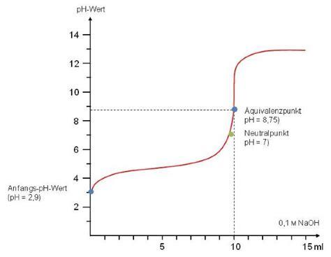 saeure base titration doccheck flexikon