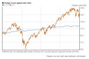 ... <b>Dow Jones index</b> has been underperforming the US customer price <b>index</b>