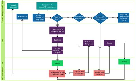 Swimlane Flowchart Illustrate The Process Of Creately Support To Flow Chart Narrative Example Line Graph Highcharts For Continuous Data Flowchart Xmind Of Nervous System Export Xml Canva Curve
