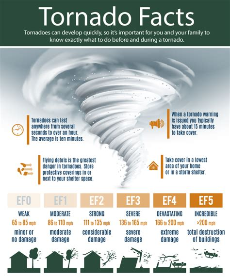 Tornado Emergency Preparedness