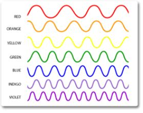 what color has the most energy 4 which colour in the visible light spectrum has the most