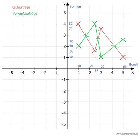abi durchschnitt berechnen formel abischnitt berechnen