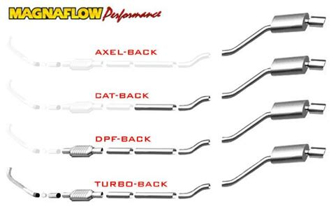 Will Your Car Benefit From A Cat-back Exhaust?