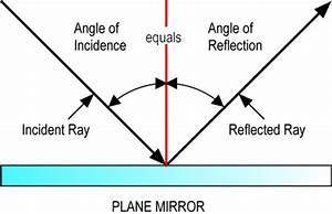 Reflection And Refraction Of Light  U0026 It U0026 39 S Applications