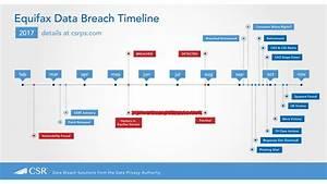 Loyakk: Blockchain Solution to Enterprise-Level Data Breaches