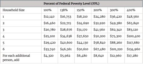 subsidy amounts by income limits for the affordable care 169   ACA income limit for subsidies