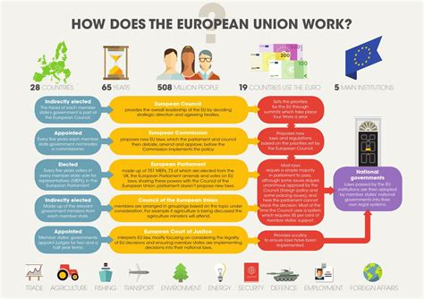 How Does The European Union Work?  Idea Mayjune 2016 By
