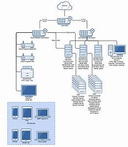 Network Diagram For My 3