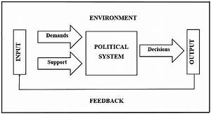 The Political Systems Model  Easton 1953  1957  1965a