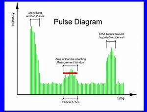 Chemtronic W  Gmbh  Messger U00e4te F U00fcr Tr U00fcbung  Partikel  Uv Im Wasser