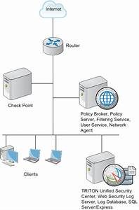 Deployment Considerations For Integration With Check Point