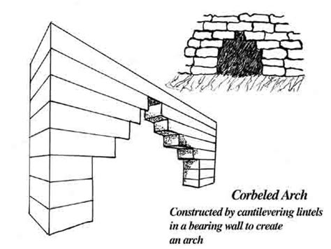 Define Corbelling by Prehistoric Architecture