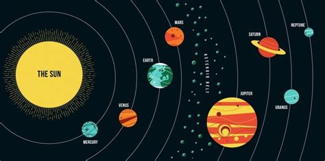 scale diagram  planets earth  space social