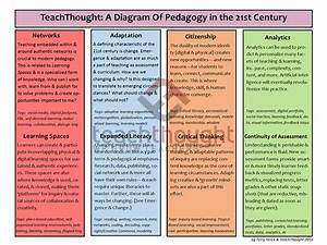 Teachthought  A Diagram Of Pedagogy In The 21st Century
