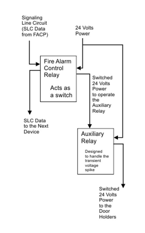 Why Install Extra Relay For Door Holder