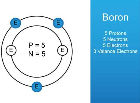 Boron Protons boron atom images search