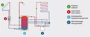 Zirkulationspumpe Warmwasser Test : speicher oder durchlauferhitzer durchlauferhitzer mit speicher test zusammenfassung ~ Orissabook.com Haus und Dekorationen