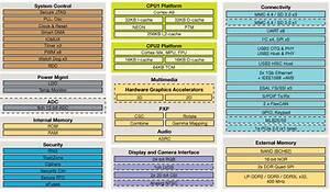 Freescale Announces I Mx 6solox Arm Cortex A9  U0026 Cortex M4