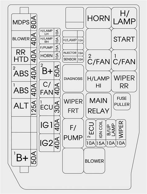 Fuse Box On 2001 Hyundai Sonatum by 2001 Hyundai Santa Fe Fuse Diagram Wiring Diagram Database