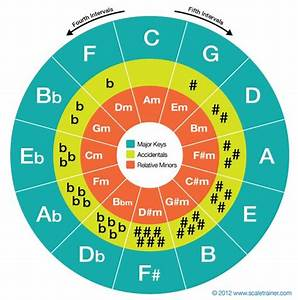 Circle Of Fifths Bass Clef Chart The Circle Of Fifths Global Guitar Networkglobal Guitar