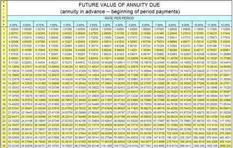 present value of annuity table annuityf 7 annuity table