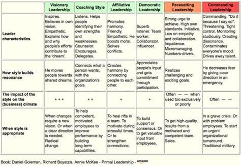 leadership styles   classroom management skills