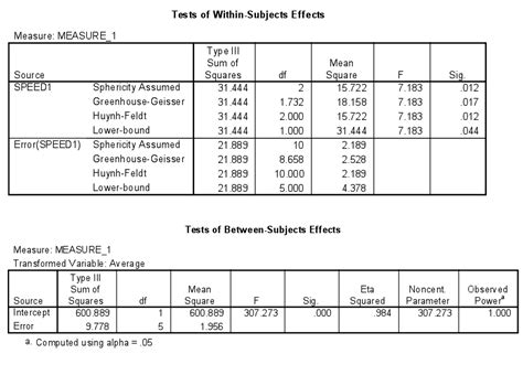 r sum template effect size for analysis of variance anova psycho hawks
