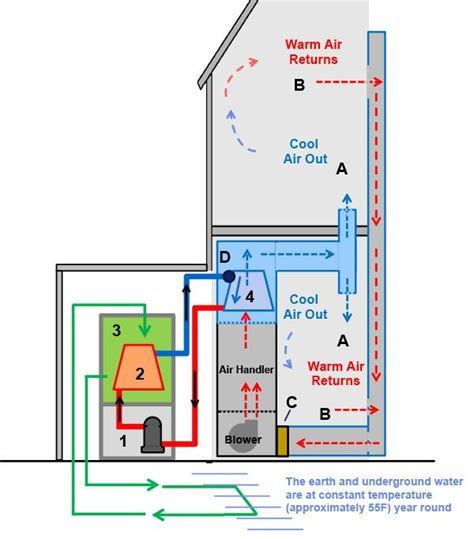 Geothermal Air Conditioning Building Systems Pinterest