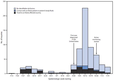 clinical inquiries regarding ebola virus disease received by cdc united states july 9