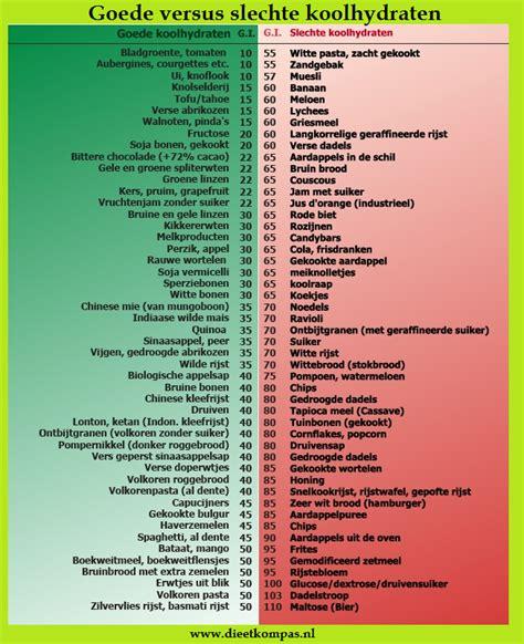 Lijst koolhydraatarme voedingsmiddelen