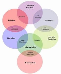 Pragmatarianism  Political Ideology Diagrams