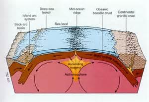 image gallery seafloor spreading diagram