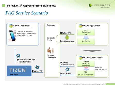 introduction of pag polaris app generator