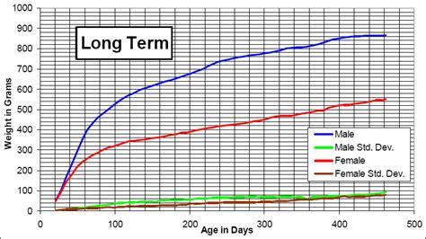 lab weight chart dokiokimarketco
