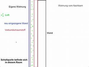 Wand Nachträglich Schallschutz Dämmen Richtig : schalld mpfung mit schaumstoff schaumstofflager ~ Sanjose-hotels-ca.com Haus und Dekorationen