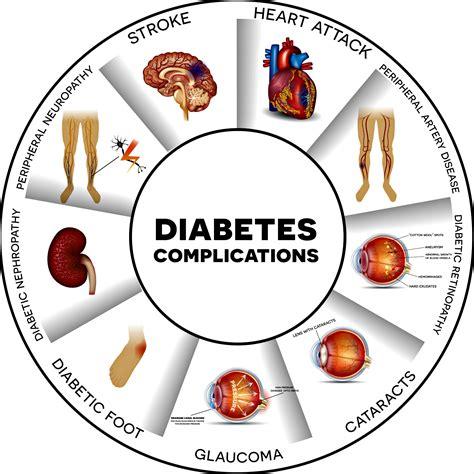 complications  diabetes   ready  prevent