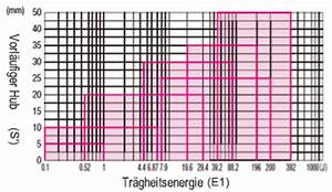 Massenträgheitsmoment Berechnen : linearbewegung eines zylinders incad library misumi vona produktmaterial commerce ~ Themetempest.com Abrechnung