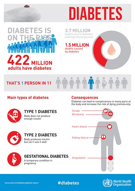 diabetes infographic part devpolicy blog