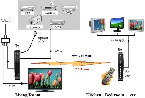 Digital Antenna With Lifier Installation Diagram For A Pre by Electrical Wiring Wireless Diagram Digital Tv Wiring 94