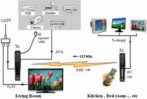 Electrical Wiring   Wireless Diagram Digital Tv Wiring 94