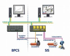 Solutions For Sis And Foundation Fieldbus