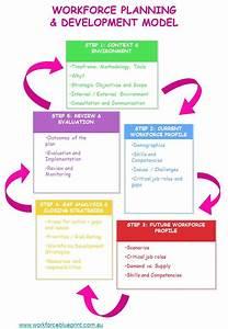 Knowledge management workforceblueprint for Workforce plan template example